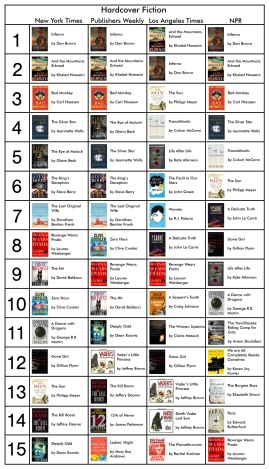 Bestseller Fiction 6.23.13