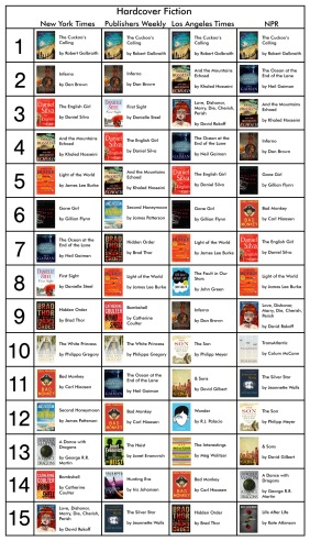 Bestseller Fiction 8-14-13
