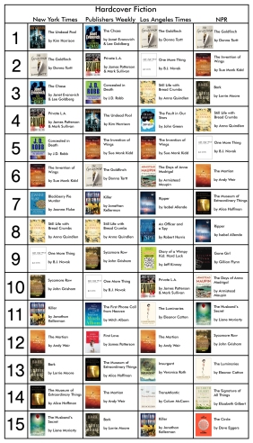 Bestseller Fiction 3-14-14