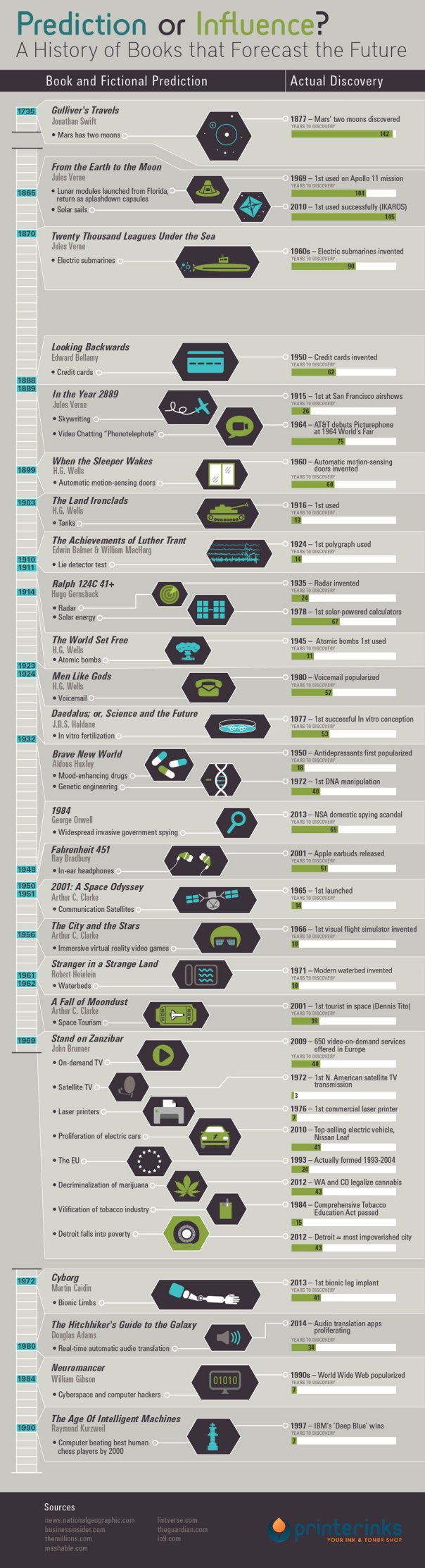 24-books-that-predicted-the-future-infographic