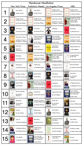 Bestseller Nonfiction 6-20-14