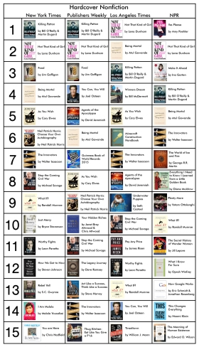 Bestseller Nonfiction November 7, 2014
