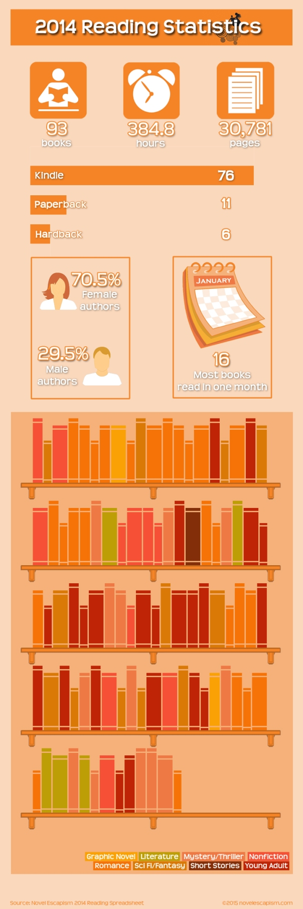 2014 Reading Stats Infographic