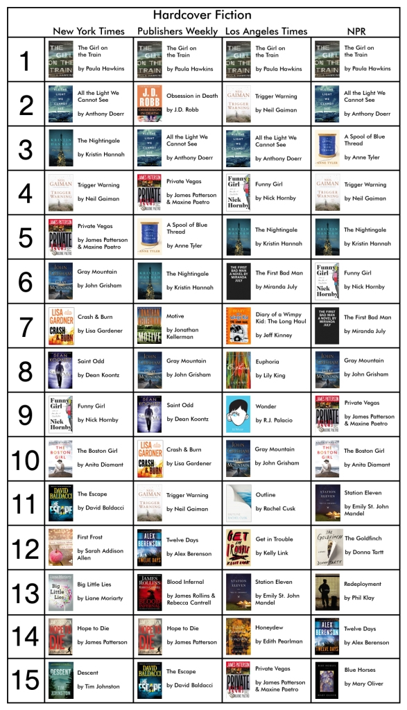 Bestseller Fiction 2-27-15
