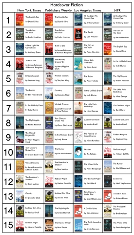 Bestsellers Hardback Fiction