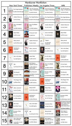 Bestsellers Hardback Nonfiction