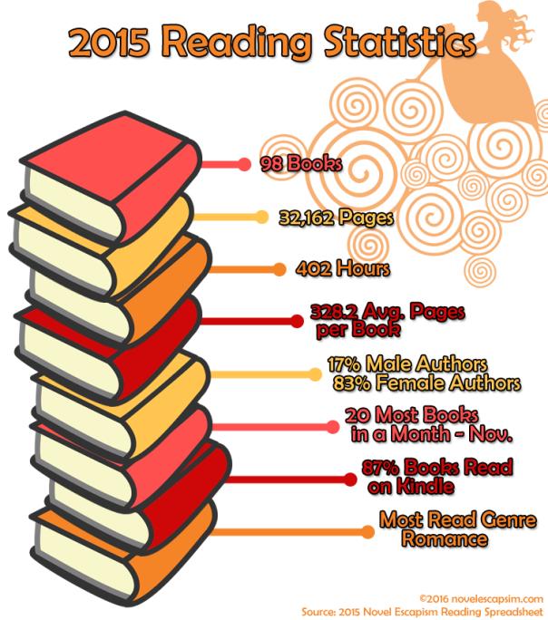2015 Reading Statistics Infographic