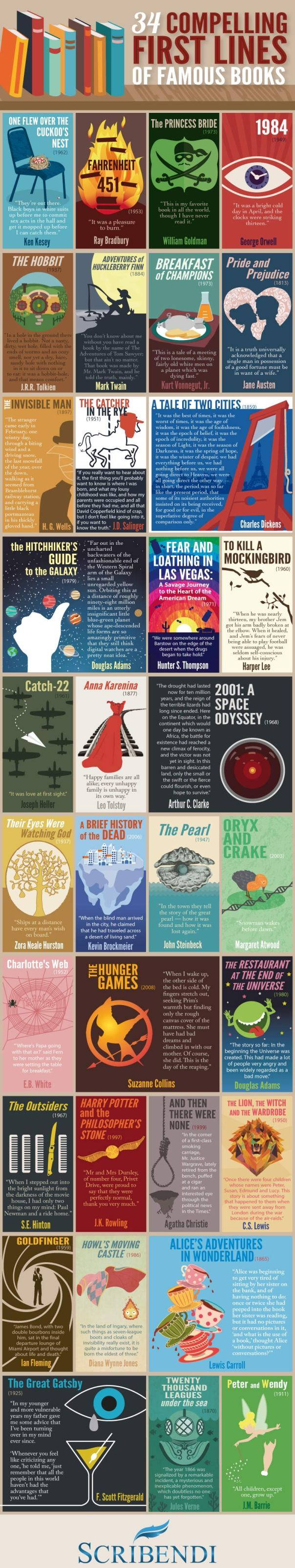 34 Compelling First Lines Infographic