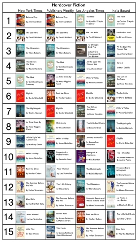 Bestseller Fiction 5-13-16