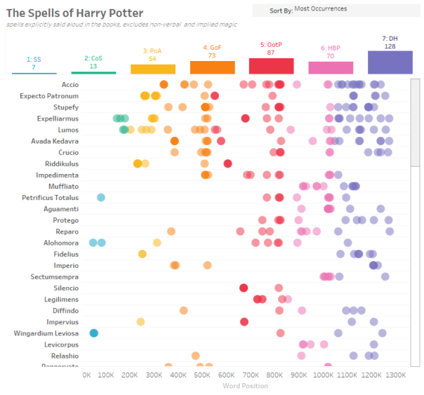 Harry Potter Spells infographic