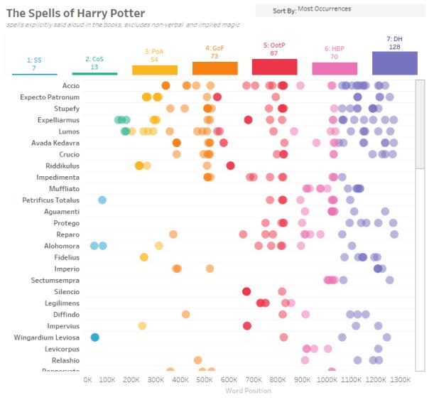 Harry Potter Spells infographic